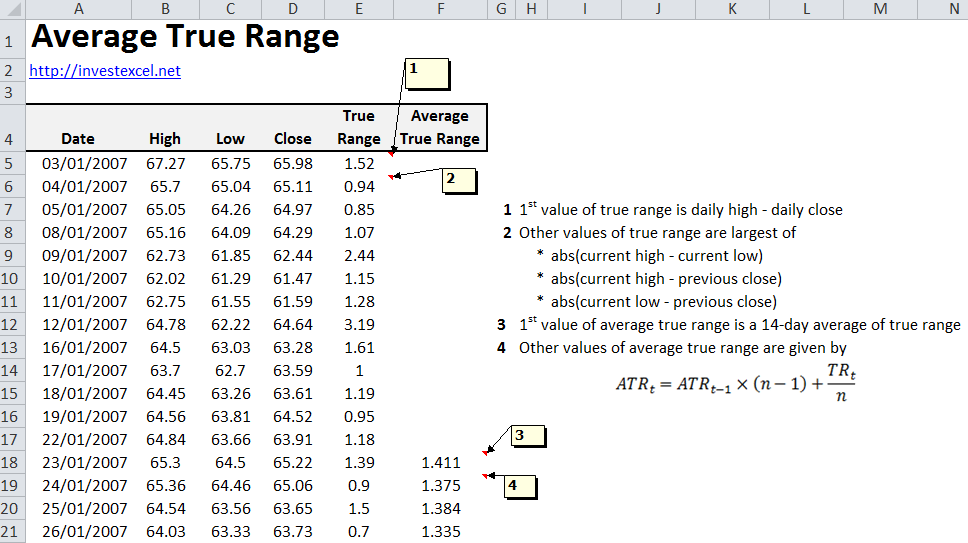 Average True Range Calculator Free Programs Utilities