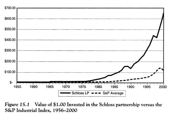 Retorno Investimento Walter Schloss