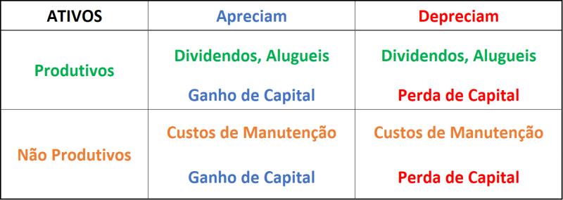 Ativos de Investimentos