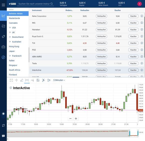 Plus500 Aktien online kaufen