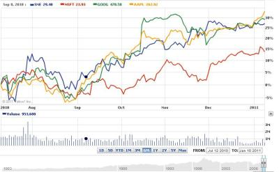 What Covestor Managers are Buying: Microsoft (MSFT, SNE ...