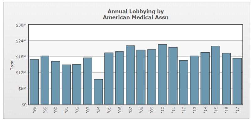 lobby in medicine