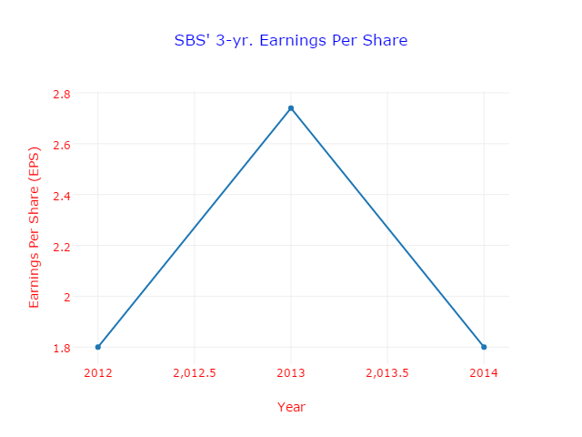 Fig. 2 3-yr Earnings Per Share