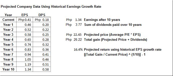 edc stock review