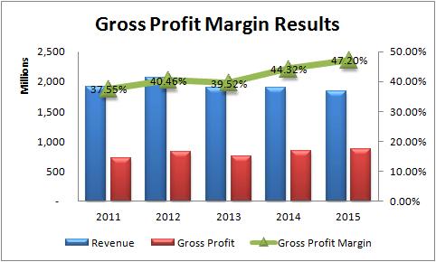 fgen stock review
