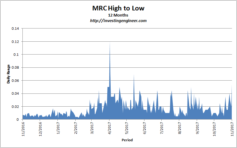 volatility analysis mrc