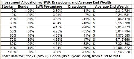 Investment allocation vs SWR vs avg end wealth 1929 to 2011 dec 2012