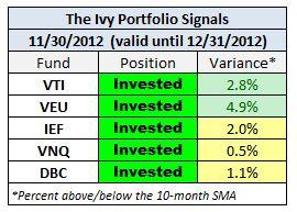 ivy timing portfolio end of nov 2012 signals