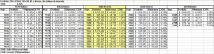 Worst times to retire in history 2012 update table comparison