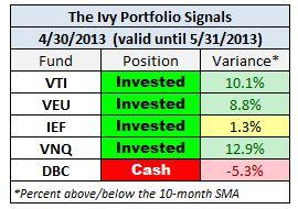 IVY April 2013 signals