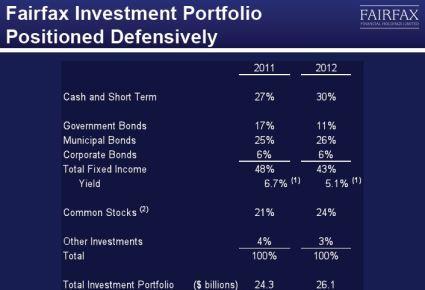 Fairfax investment portfolio 2012