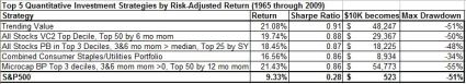 Top 5 quant strategies by sharpe ratio 1965 to 2009