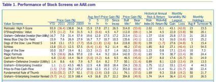 AAII stock screen performance aug 2013