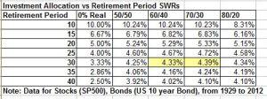 Zero risk retirement model vs sotck bonds models oct 2013