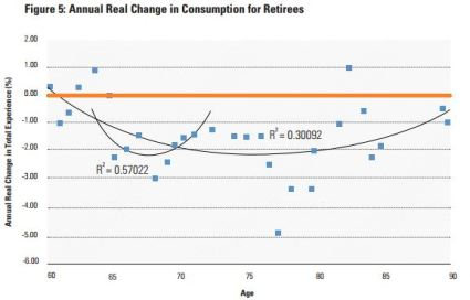 Annual Real Change in Consumption for Retirees May 20 2014