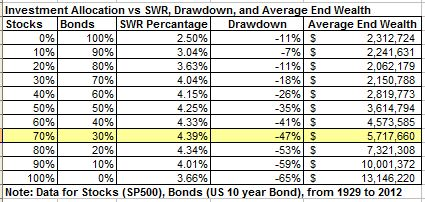 SWRs by allocation May 2014