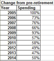 Change from pre retirement spending levels sep 2014