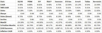 Diversified portfolio examples oct 2014