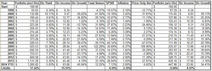 Enhanced Div Yield for retirees 1999 to Oct 2014