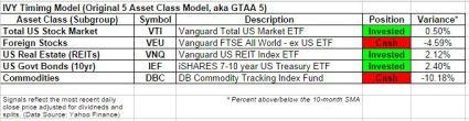 GTAA5 status oct 2014
