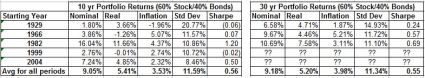 Rolling 10 and 30yr 60 40 portfolio return history summary oct 2014