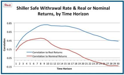 SWR correlation by return time horizon oct 2014