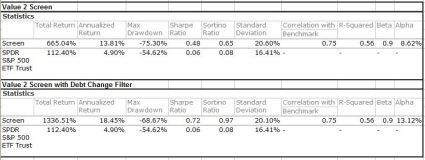 Value 2 debt change quant port oct 2014