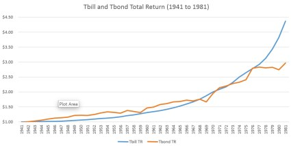 total return bonds vs bills 2014