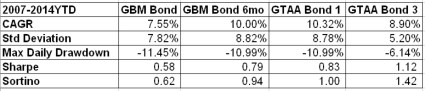 Various GTAA Bond Models Dec 2014