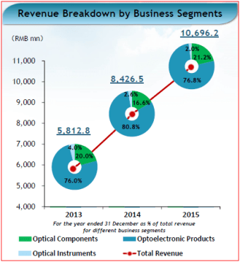 Revenue breakdown - 2015