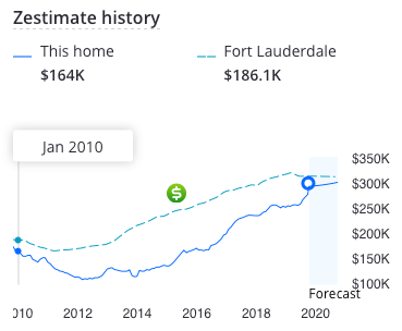 Zillow price chart