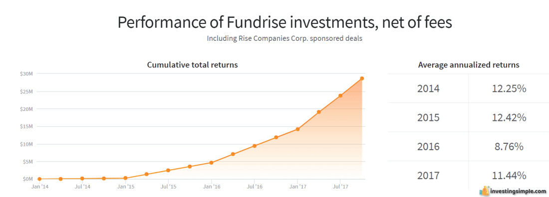 fundrise investing simple 1