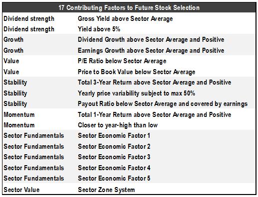 17 factors sharemarket