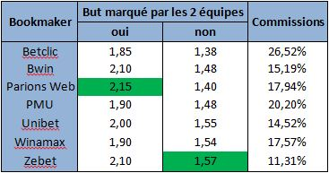 Tableau commissions bookmakers les 2 équipes marquent sur le match PSG / Metz du 27/04/2015