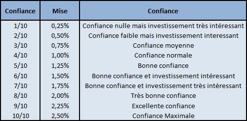 Investir Paris Sportifs - Investirparissportifs.com - C:\Users\guillaume.cabrera\Desktop\2015-11-27 15_24_12-Microsoft Excel - Fichier à vendre v3 - mdp IPS69360;.png