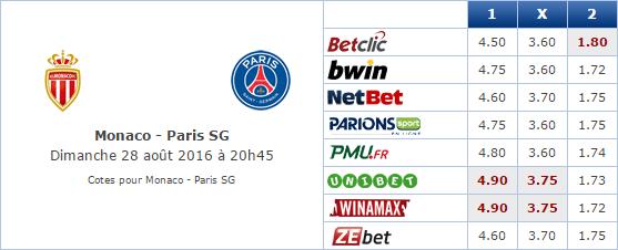 Pronostic investirparissportifs.com - Investir paris sportifs ASM PSG
