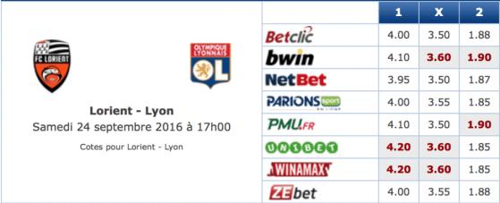 Pronostic investirparissportifs.com - Investir paris sportifs Lorient OL