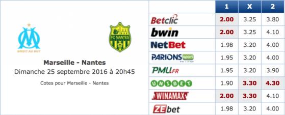 Pronostic investirparissportifs.com - Investir paris sportifs Marseille Nantes