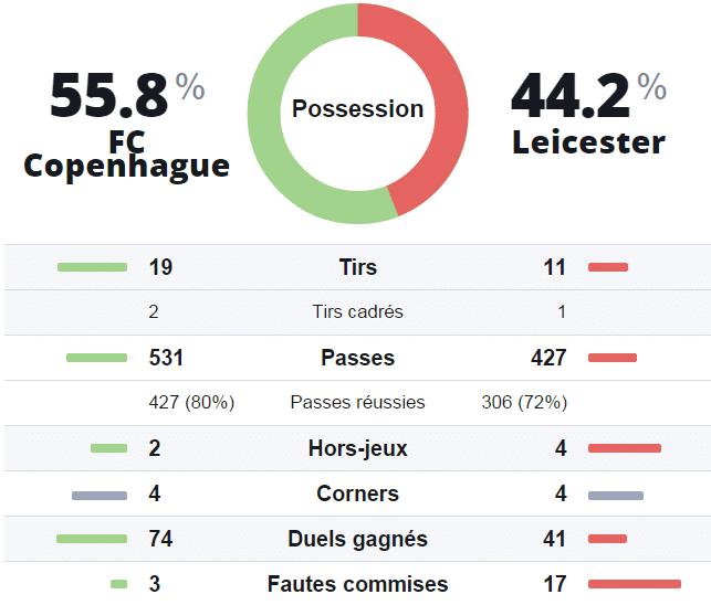 Statistiques prono investirparissportifs.com Copenhague Leicester