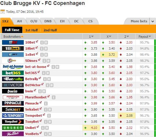 Pronostic investirparissportifs.com - Investir paris sportifs Brugge Copenhagen