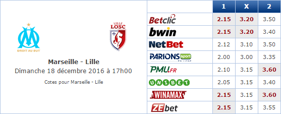 Pronostic investirparissportifs.com - Investir paris sportifs Marseille Lille