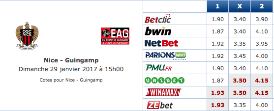 Pronostic investirparissportifs.com - Investir paris sportifs Nice Guingamp
