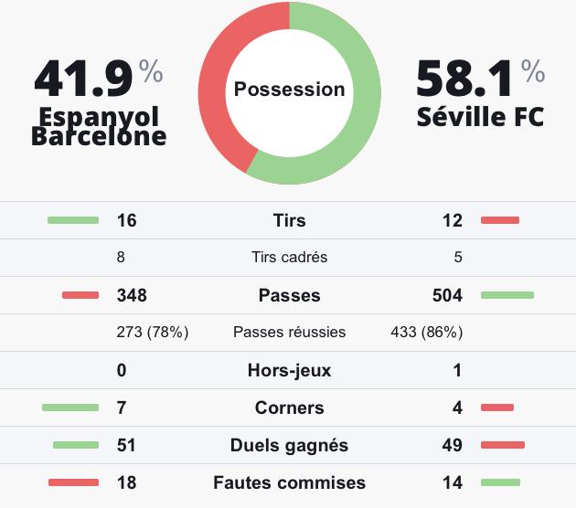 Statistiques prono investirparissportifs.com Espanyol Séville