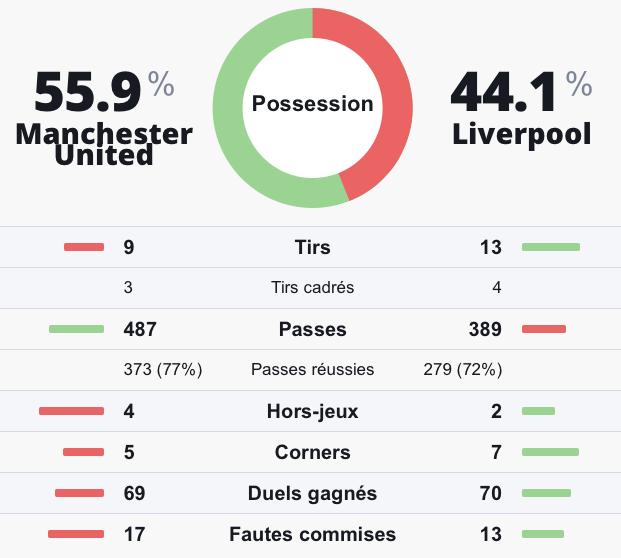 Statistiques prono investirparissportifs.com Manchester United Liverpool
