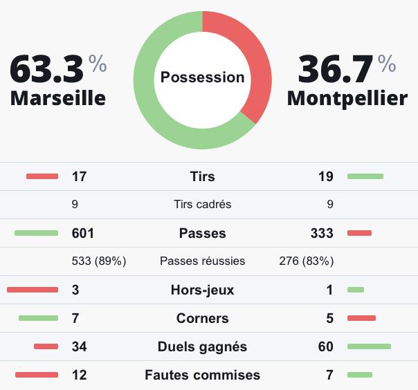 Statistiques prono investirparissportifs.com Marseille Montpellier