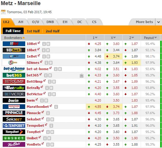 Pronostic investirparissportifs.com - Investir paris sportifs Metz Marseille