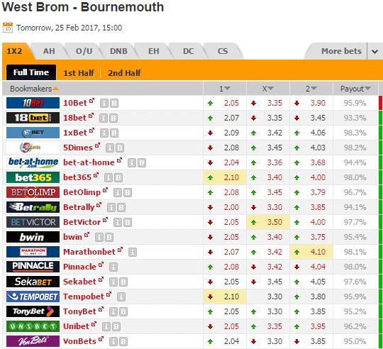 Pronostic investirparissportifs.com - Investir paris sportifs West Bromwich Bournemouth