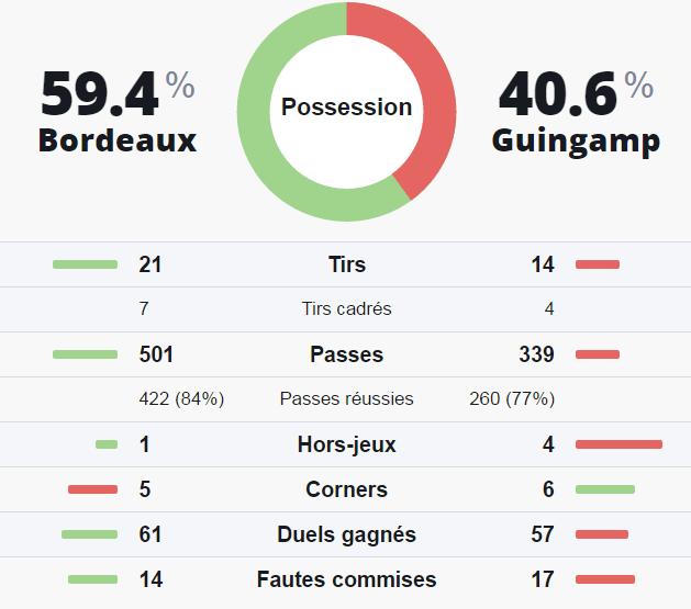 Statistiques prono investirparissportifs.com Bordeaux Guingamp