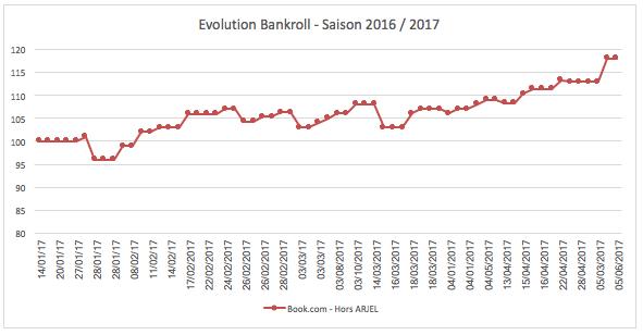 Evolution bankroll Betfair - Saison 2016 - 2017 - investirparissportifs.com