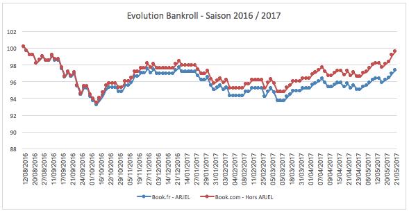 Evolution bankroll - Saison 2016 - 2017 - investirparissportifs.com